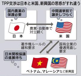 日本や新興国などとの対立点