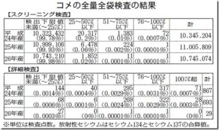 米の全袋検査
