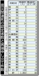 原発事故関連死(福島民報)