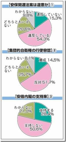 福島民報社は福島テレビと共同で県民世論調査(第10回)