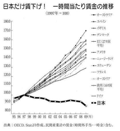 日本だけ賃金切り下げ-OECD