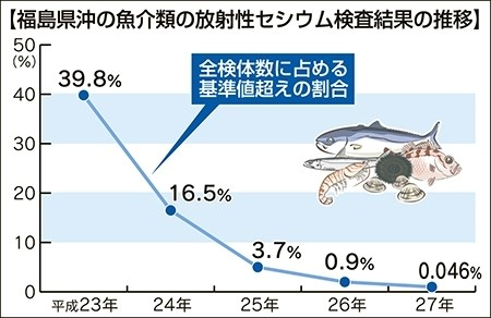 本県沖の放射性物質検査 魚介類基準超大幅減0
