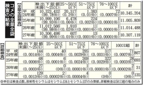 27年産米基準超ゼロ 県1