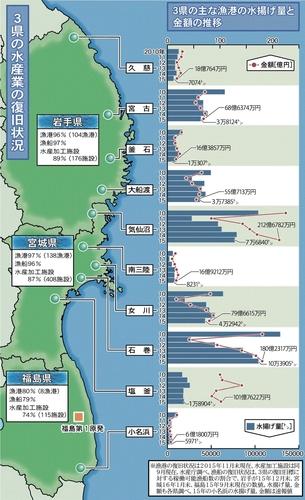 <検証水産業>進む施設復旧 水揚げは8割