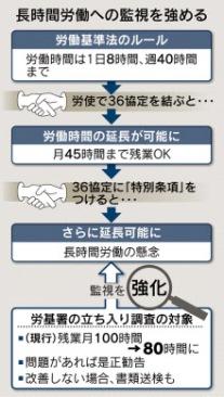 残業80時間で立ち入り調査 対象、300万人に拡大-nikkei 3.23