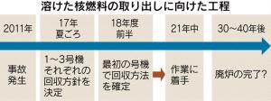 福島第1廃炉へ米仏と連携 政府、溶けた核燃料搬出 2