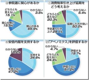 放射線を意識44.7% 調査開始以来で最低 本社県民世論調査