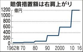 中間報告では1200億円の義務づけ額に関し「引き上げていくことを検討する」