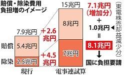 %ef%bc%9c%e7%a6%8f%e5%b3%b6%e5%8e%9f%e7%99%ba%ef%bc%9e%e5%9b%bd%e6%b0%91%e3%81%ab%e3%83%84%e3%82%b1%e3%80%81%e6%89%b9%e5%88%a4%e5%bf%85%e8%87%b3%e3%80%80%e8%b2%a0%e6%8b%85%ef%bc%98%e5%85%86%e5%86%86