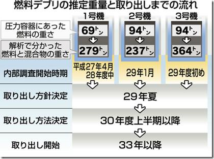 %ef%bd%89%ef%bd%92%ef%bd%89%ef%bd%84%e3%81%8c%e8%a7%a3%e6%9e%90%e3%81%97%e3%81%9f%ef%bc%91%ef%bd%9e%ef%bc%93%e5%8f%b7%e6%a9%9f%e3%81%ae%e7%87%83%e6%96%99%e3%83%87%e3%83%96%e3%83%aa%e3%81%ae%e6%8e%a8